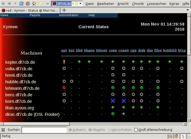 xymon-client — клиент для сетевого монитора Xymon